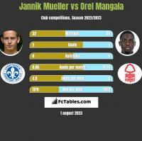 Jannik Mueller vs Orel Mangala h2h player stats