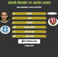 Jannik Mueller vs Justin Loewe h2h player stats