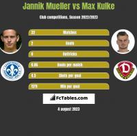 Jannik Mueller vs Max Kulke h2h player stats