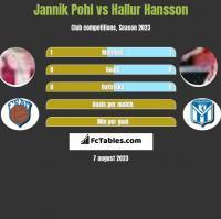 Jannik Pohl vs Hallur Hansson h2h player stats