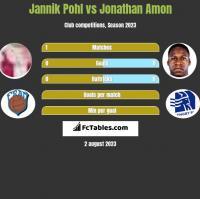 Jannik Pohl vs Jonathan Amon h2h player stats