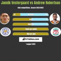 Jannik Vestergaard vs Andrew Robertson h2h player stats