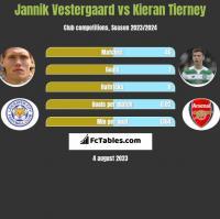 Jannik Vestergaard vs Kieran Tierney h2h player stats