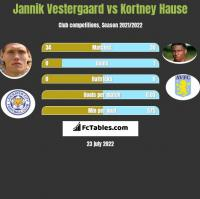 Jannik Vestergaard vs Kortney Hause h2h player stats
