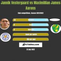 Jannik Vestergaard vs Maximillian James Aarons h2h player stats