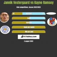 Jannik Vestergaard vs Kayne Ramsey h2h player stats