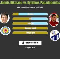 Jannis Nikolaou vs Kyriakos Papadopoulos h2h player stats