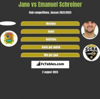 Jano vs Emanuel Schreiner h2h player stats