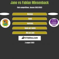 Jano vs Fabian Miesenback h2h player stats