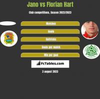 Jano vs Florian Hart h2h player stats