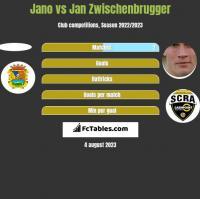Jano vs Jan Zwischenbrugger h2h player stats
