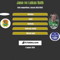 Jano vs Lukas Rath h2h player stats