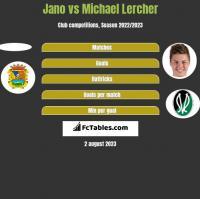Jano vs Michael Lercher h2h player stats