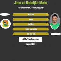 Jano vs Nedeljko Malic h2h player stats