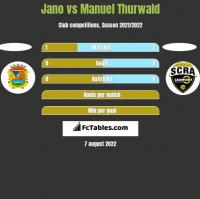 Jano vs Manuel Thurwald h2h player stats