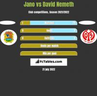 Jano vs David Nemeth h2h player stats