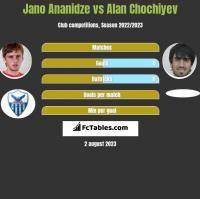 Jano Ananidze vs Alan Chochiyev h2h player stats