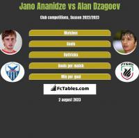 Jano Ananidze vs Alan Dzagoev h2h player stats