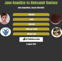 Jano Ananidze vs Aleksandr Dantsev h2h player stats