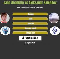 Jano Ananidze vs Aleksandr Samedov h2h player stats