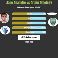 Jano Ananidze vs Artem Timofeev h2h player stats