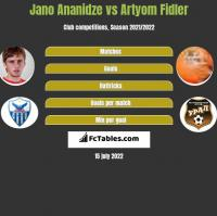 Jano Ananidze vs Artyom Fidler h2h player stats