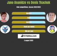 Jano Ananidze vs Denis Tkachuk h2h player stats