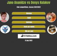Jano Ananidze vs Denys Kulakov h2h player stats