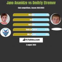 Jano Ananidze vs Dmitriy Efremov h2h player stats
