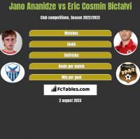 Jano Ananidze vs Eric Cosmin Bicfalvi h2h player stats