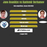 Jano Ananidze vs Kantemir Berhamov h2h player stats