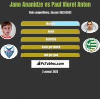 Jano Ananidze vs Paul Viorel Anton h2h player stats