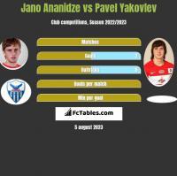 Jano Ananidze vs Pavel Yakovlev h2h player stats