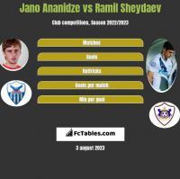 Jano Ananidze vs Ramil Sheydaev h2h player stats