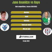 Jano Ananidze vs Rayo h2h player stats