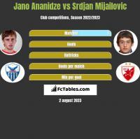 Jano Ananidze vs Srdjan Mijailovic h2h player stats