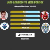 Jano Ananidze vs Vitali Denisov h2h player stats