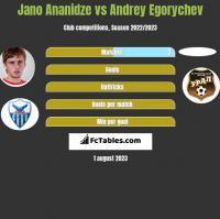Jano Ananidze vs Andrey Egorychev h2h player stats