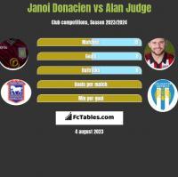 Janoi Donacien vs Alan Judge h2h player stats