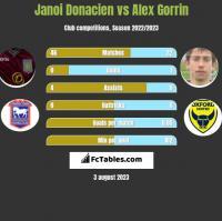 Janoi Donacien vs Alex Gorrin h2h player stats