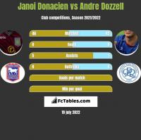 Janoi Donacien vs Andre Dozzell h2h player stats