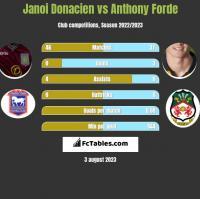 Janoi Donacien vs Anthony Forde h2h player stats