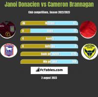Janoi Donacien vs Cameron Brannagan h2h player stats