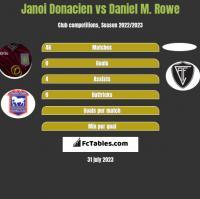 Janoi Donacien vs Daniel M. Rowe h2h player stats