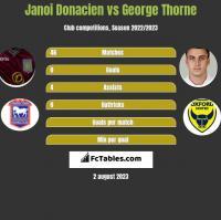 Janoi Donacien vs George Thorne h2h player stats