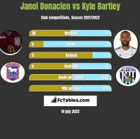 Janoi Donacien vs Kyle Bartley h2h player stats