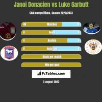 Janoi Donacien vs Luke Garbutt h2h player stats