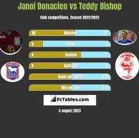 Janoi Donacien vs Teddy Bishop h2h player stats