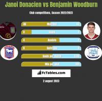 Janoi Donacien vs Benjamin Woodburn h2h player stats