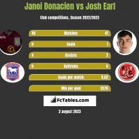 Janoi Donacien vs Josh Earl h2h player stats